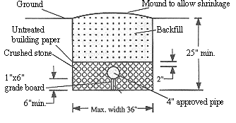Cross-section of a typical