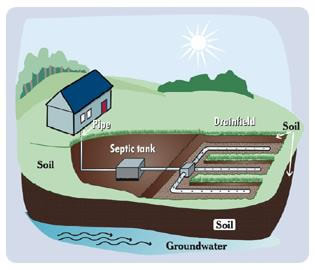 A basic drawing showing the components of a gravity septic system.